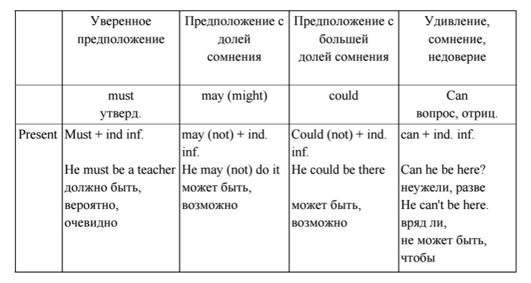 Когда употребляют глагол may