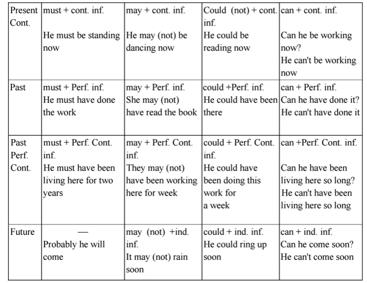 Модальные глаголы can must 9 класс биболетова